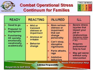 Continuum for Family Members